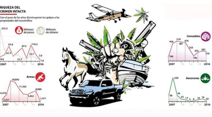 Se desploman decomisos de bienes al crimen organizado